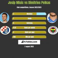 Josip Misic vs Dimitrios Pelkas h2h player stats