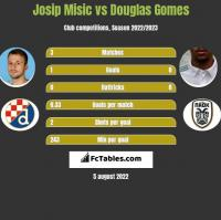 Josip Misic vs Douglas Gomes h2h player stats