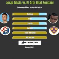 Josip Misic vs El-Arbi Hilal Soudani h2h player stats