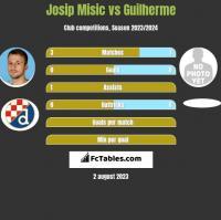 Josip Misic vs Guilherme h2h player stats