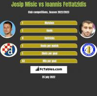 Josip Misic vs Giannis Fetfatzidis h2h player stats