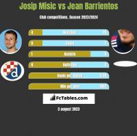 Josip Misic vs Jean Barrientos h2h player stats