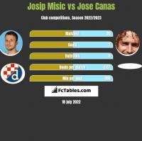 Josip Misic vs Jose Canas h2h player stats