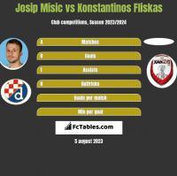 Josip Misic vs Konstantinos Fliskas h2h player stats