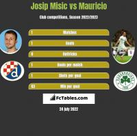 Josip Misic vs Mauricio h2h player stats