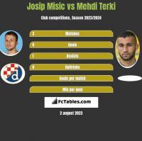 Josip Misic vs Mehdi Terki h2h player stats