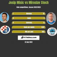 Josip Misic vs Miroslav Stoch h2h player stats