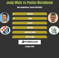 Josip Misic vs Pontus Wernbloom h2h player stats