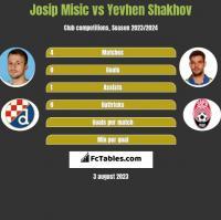 Josip Misic vs Yevhen Shakhov h2h player stats