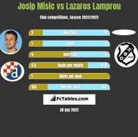 Josip Misic vs Lazaros Lamprou h2h player stats