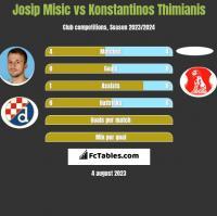 Josip Misic vs Konstantinos Thimianis h2h player stats