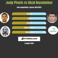 Josip Pivaric vs Abzal Beysebekov h2h player stats