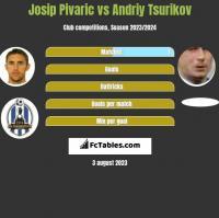 Josip Pivaric vs Andriy Tsurikov h2h player stats