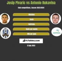Josip Pivaric vs Antonio Rukavina h2h player stats