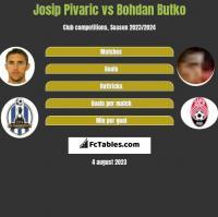 Josip Pivaric vs Bohdan Butko h2h player stats