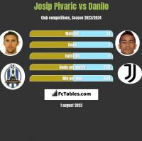 Josip Pivaric vs Danilo h2h player stats