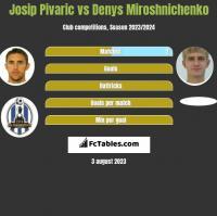 Josip Pivaric vs Denys Miroshnichenko h2h player stats