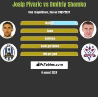 Josip Pivaric vs Dmitriy Shomko h2h player stats
