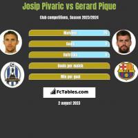 Josip Pivaric vs Gerard Pique h2h player stats