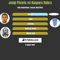Josip Pivaric vs Kaspars Dubra h2h player stats