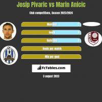 Josip Pivaric vs Marin Anicic h2h player stats