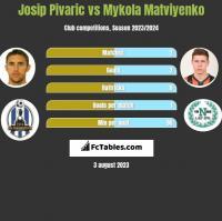 Josip Pivaric vs Mykola Matviyenko h2h player stats