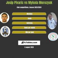 Josip Pivaric vs Mykola Morozyuk h2h player stats