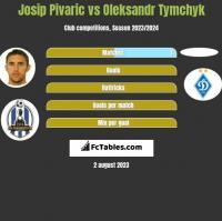 Josip Pivaric vs Oleksandr Tymchyk h2h player stats