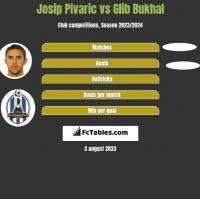 Josip Pivaric vs Glib Bukhal h2h player stats