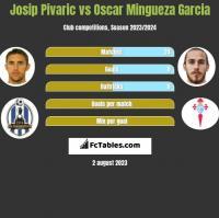 Josip Pivaric vs Oscar Mingueza Garcia h2h player stats