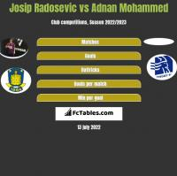 Josip Radosevic vs Adnan Mohammed h2h player stats