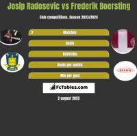 Josip Radosevic vs Frederik Boersting h2h player stats