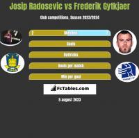 Josip Radosevic vs Frederik Gytkjaer h2h player stats