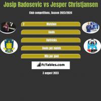 Josip Radosevic vs Jesper Christjansen h2h player stats