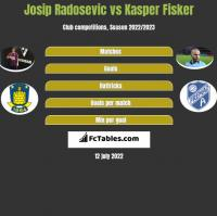 Josip Radosevic vs Kasper Fisker h2h player stats