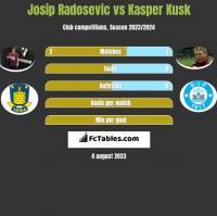 Josip Radosevic vs Kasper Kusk h2h player stats