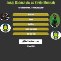 Josip Radosevic vs Kevin Mensah h2h player stats
