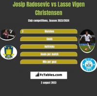 Josip Radosevic vs Lasse Vigen Christensen h2h player stats
