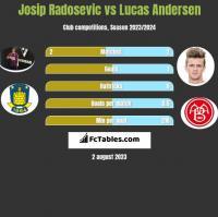 Josip Radosevic vs Lucas Andersen h2h player stats