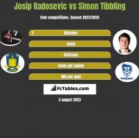 Josip Radosevic vs Simon Tibbling h2h player stats