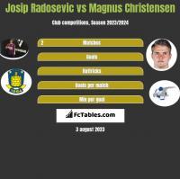 Josip Radosevic vs Magnus Christensen h2h player stats