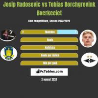 Josip Radosevic vs Tobias Borchgrevink Boerkeeiet h2h player stats