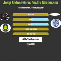 Josip Radosevic vs Gustav Marcussen h2h player stats