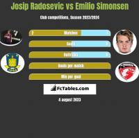 Josip Radosevic vs Emilio Simonsen h2h player stats