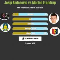 Josip Radosevic vs Morten Frendrup h2h player stats
