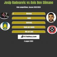 Josip Radosevic vs Anis Ben Slimane h2h player stats