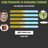 Josip Tomasevic vs Anastasios Tsokanis h2h player stats