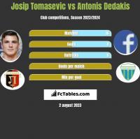 Josip Tomasevic vs Antonis Dedakis h2h player stats
