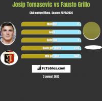 Josip Tomasevic vs Fausto Grillo h2h player stats