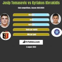 Josip Tomasevic vs Kyriakos Kivrakidis h2h player stats
